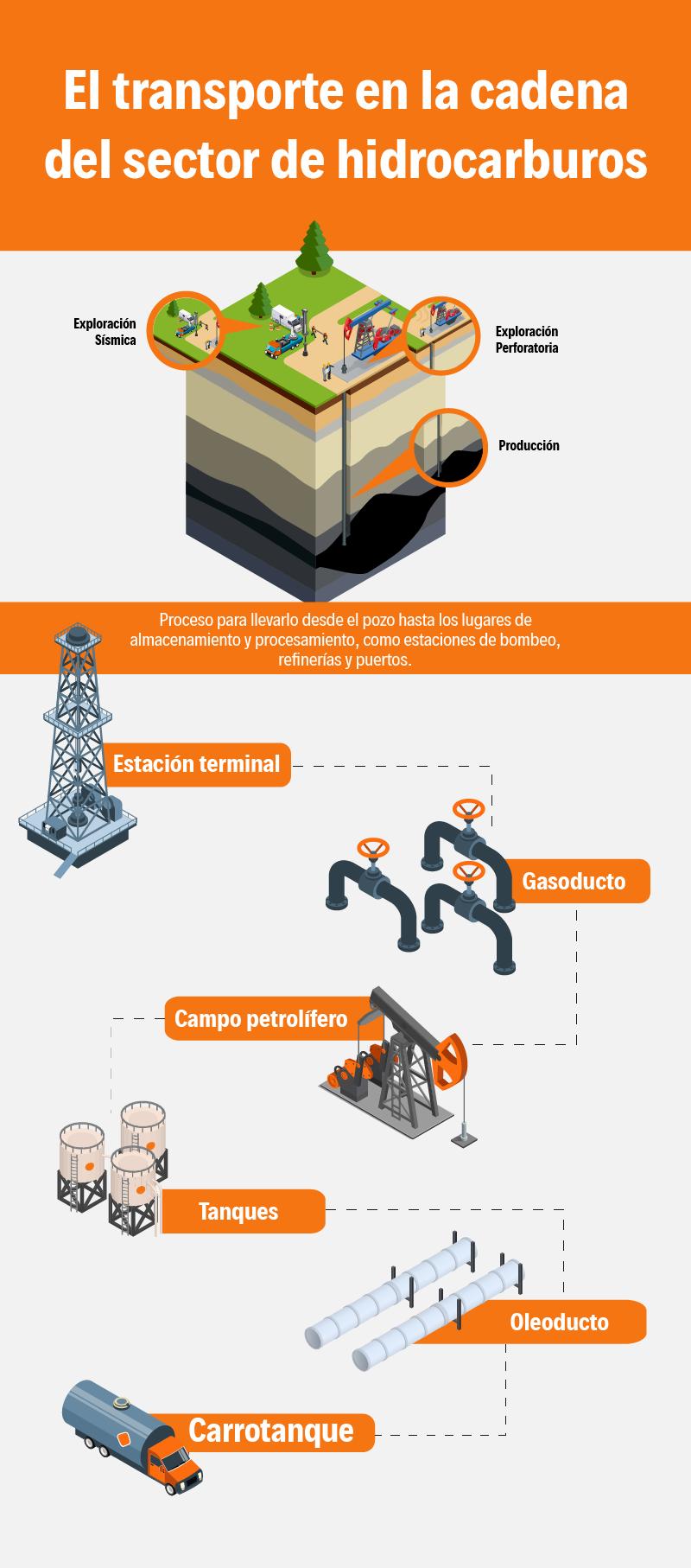 Infografia_Guía sobre el transporte de hidrocarburos-png