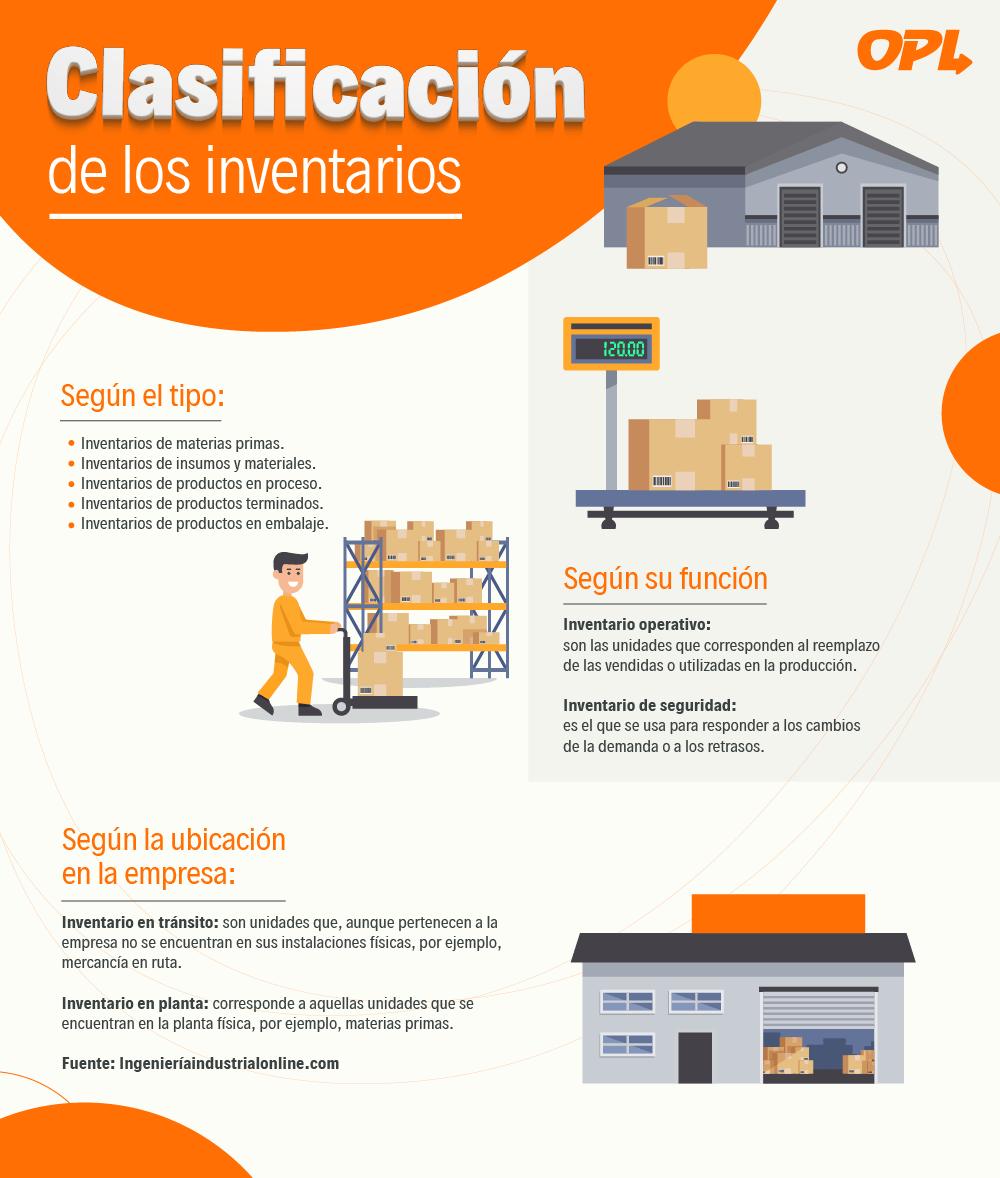 gestion de inventarios_Infografia